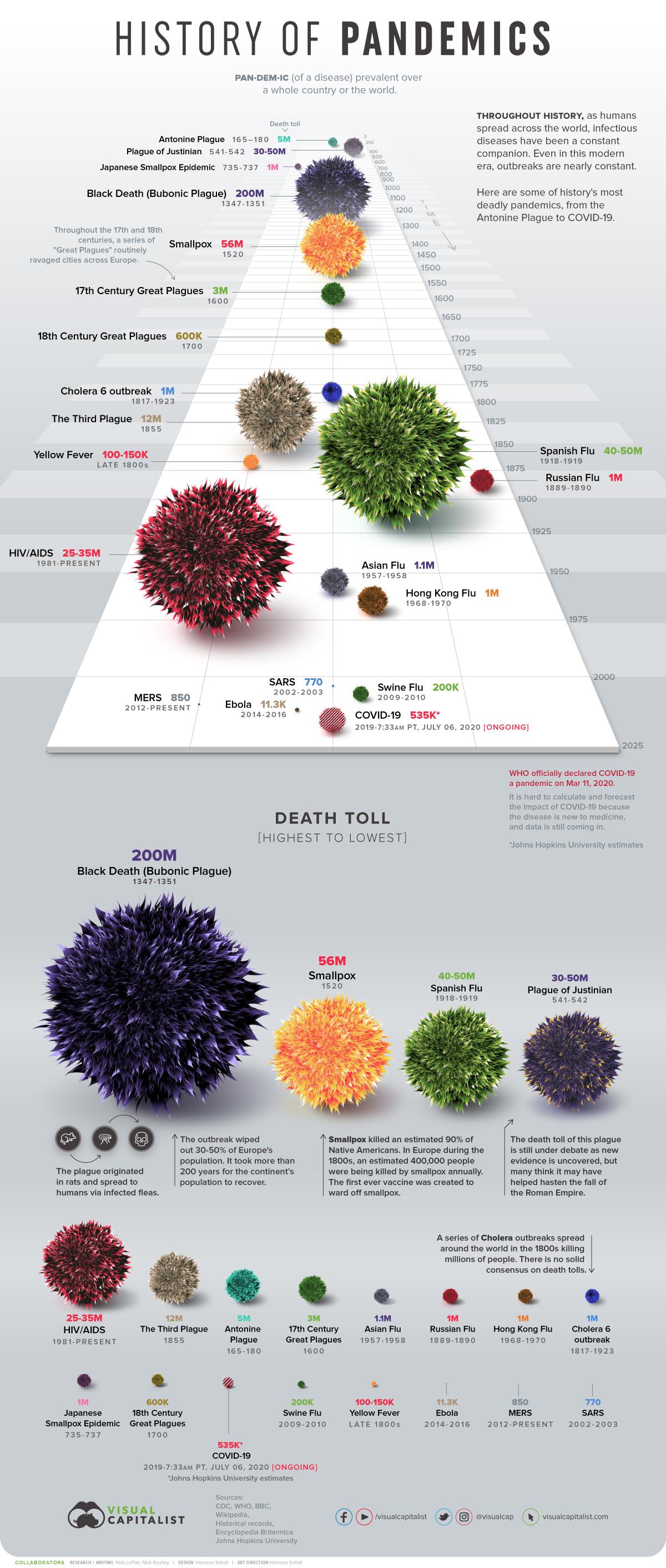 Deadliest Pandemics Infographics