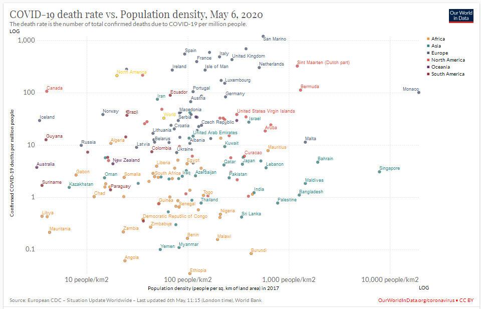 Death Rate vs Population Density