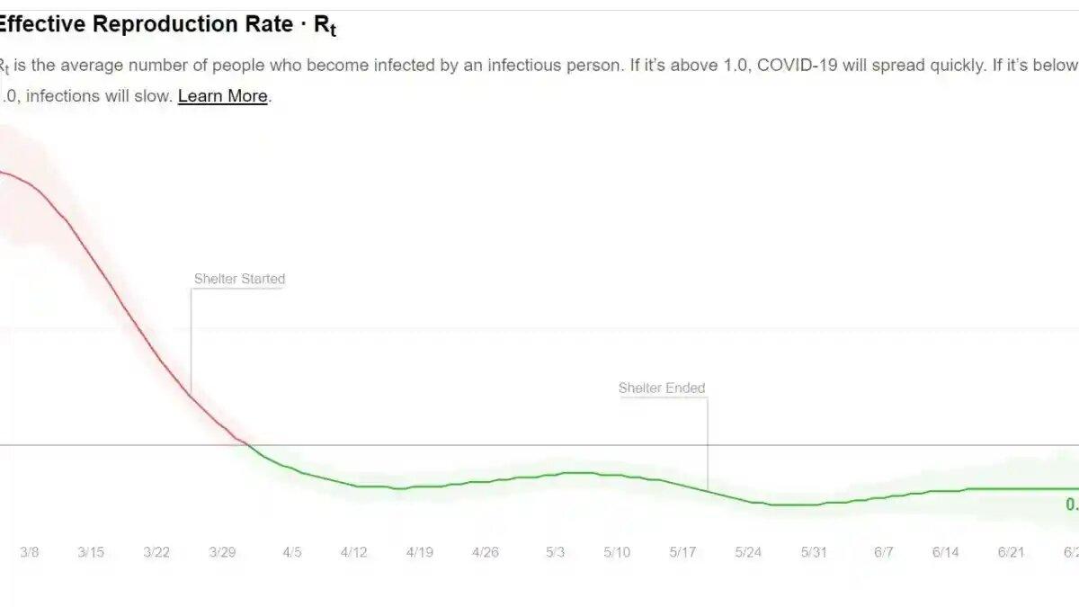 R0 over time in Massachusetts